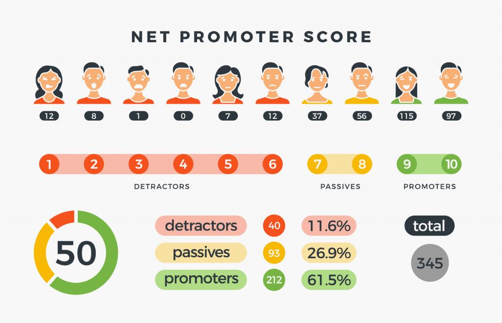 Tipos de clientes segundo o NPS - Net Promoter Score